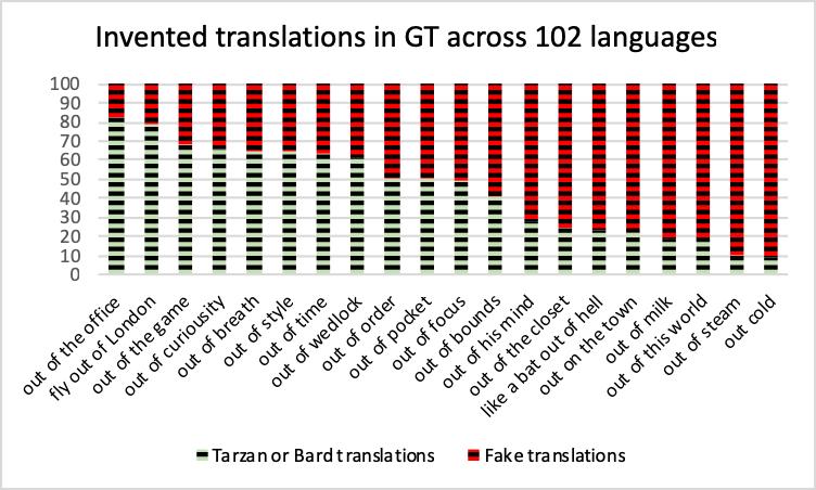 Conclusions Real Data Fake Data Google Translate Teach You Backwards