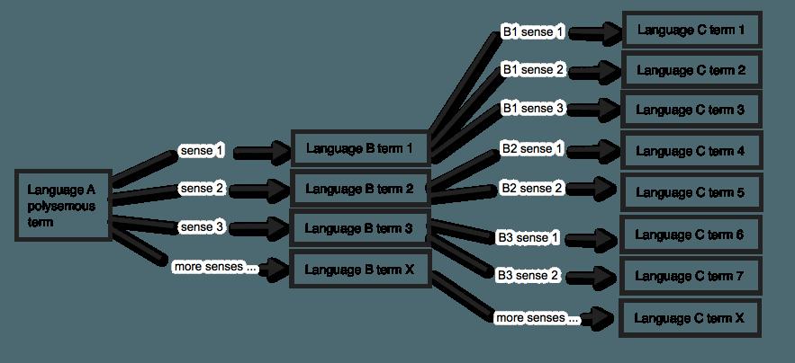 trilingual_multi-polysemy.png