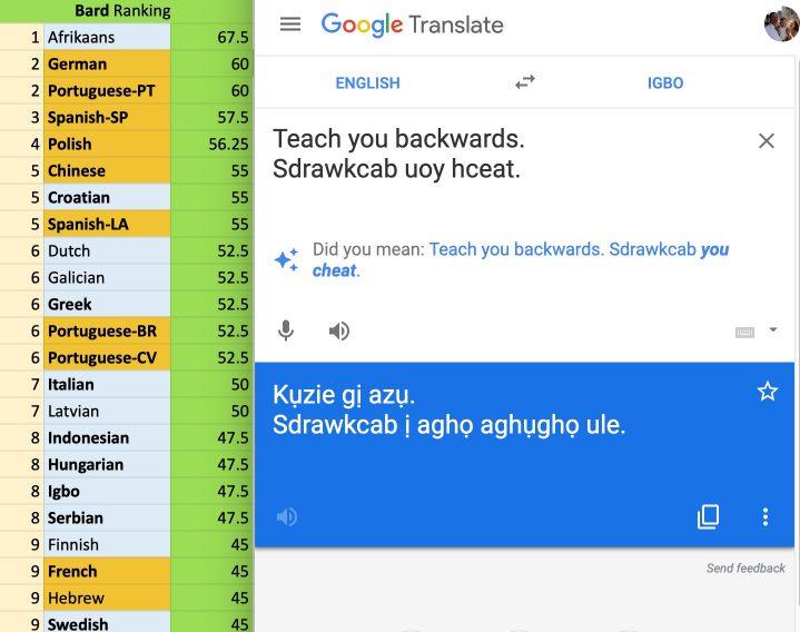 Qualitative Analysis of Google Translate across 103 Languages